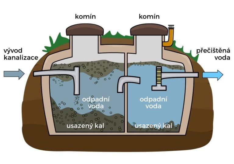 jak funguje odpadní nádrž - infografika